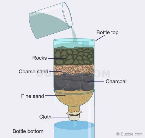 fungsi arang pada penyaringan air